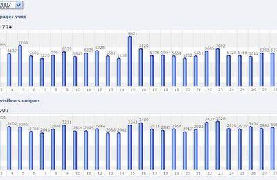 Statistiques du ZoldiBlog : Évolution du trafic au cours du mois de Septembre 2007.