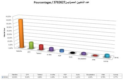 Analyse statistique sommaire des Elections Tunisiennes