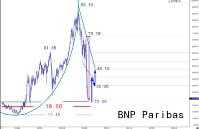 BNP PARIBAS : NEW CYLINDRICAL STRATEGY