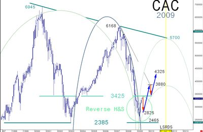 CAC 40 , 1er objectif atteint: une pause s'impose !