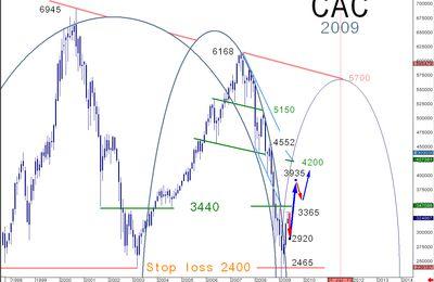 L'indice CAC marque une pause avant de s'élancer