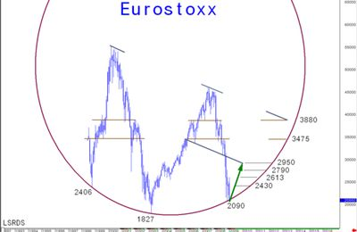 EUROSTOXX 2009 : NEW CYLINDRICAL STRATEGY
