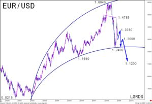 EURO / DOLLAR : target reached, new Cylindrical strategy