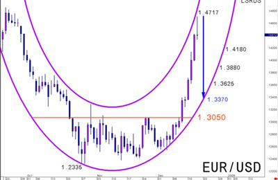 EUR/USD : target reached, new Cylindrical strategy