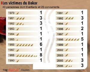 Un monument aux morts (48) du Paris-Dakar ?