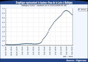 [Vigilance rouge] Risque important d'inondations : Loire, Allier