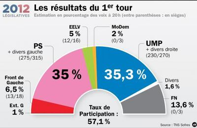 Législatives 2012 : Bretagne (B4)