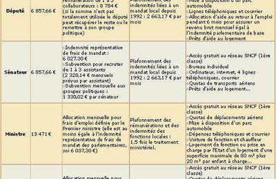 Les salaires des politiciens français