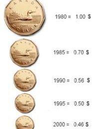 Valeurs historiques du dollar canadien