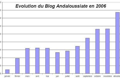 1er anniversaire du Blog Andaloussiate