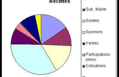 Budget 2005