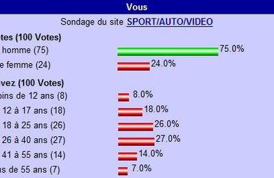 Le profil des visiteurs parcourant ce blog (sondage n°3)