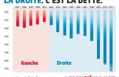 Sarkozy passe, les finances publiques trépassent !