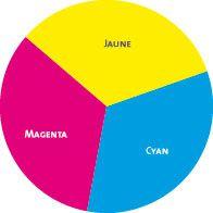 Lez'arts des couleurs: les couleurs primaire