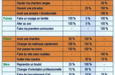 Voeux : réalisés 2007, prévisions 2008