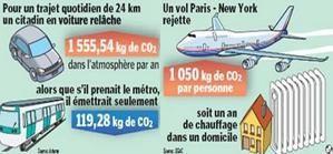 Mesurez votre impact sur la planète grâce au bilan carbone