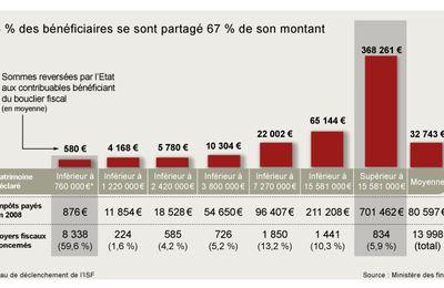 13 998 foyers ont bénéficié du bouclier fiscal en 2008