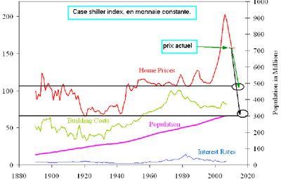 Immobilier US : jusqu'où ira la baisse ?