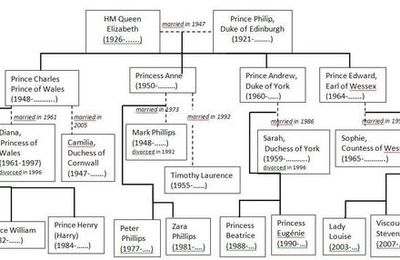 British Family tree