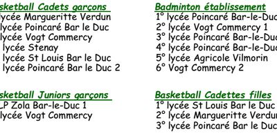 Résultats BASKET du 07 01 2015 à BAR