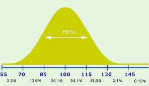 2855 - La pensée du matin par Paul Krugman, prix Nobel d'économie. La courbe de Gauss.