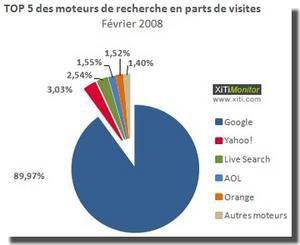 Google perd un peu son audience en février