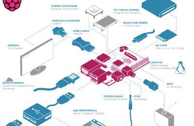 image du système raspberry pi