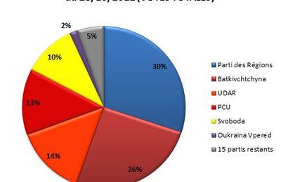 Résultats des élections légéslatives-2012 en Ukraine