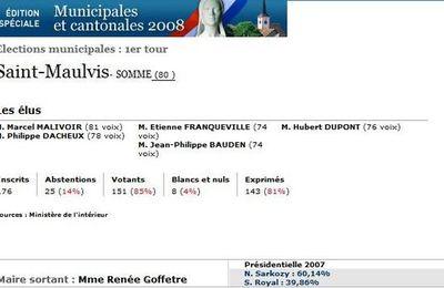 Le résultat des élections municpales 2008