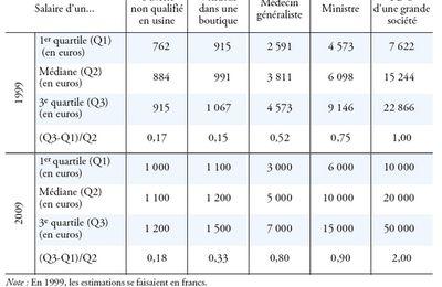 Pierre Danon : « pour une rémunération décente des dirigeants»