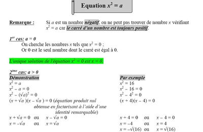 Equation x²=a