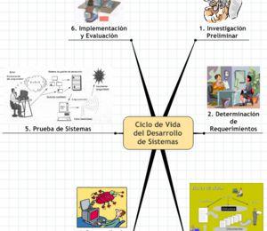 1.4 Estrategias para el Desarrollo de Sistemas