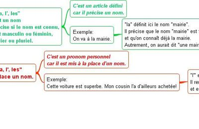 Question des 6° D...(2008-2009)