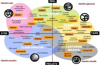 Services 2.0 et identité numérique (web-acteur)