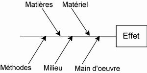 DIAGRAMME CAUSES EFFET