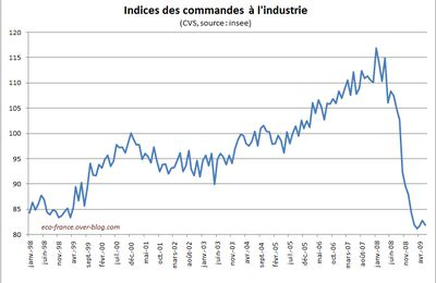 commandes à l'industrie : stagnation en juin