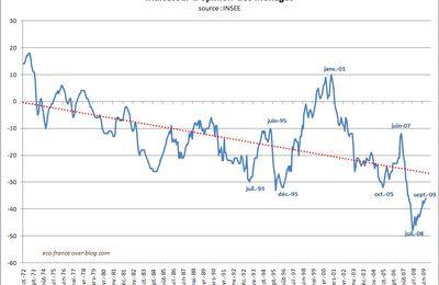Indicateurs avancées au troisième trimestre 2009