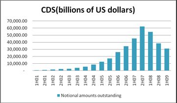 CDS spreads as a measure of risk