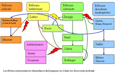Les autres courants de la Réforme protestante