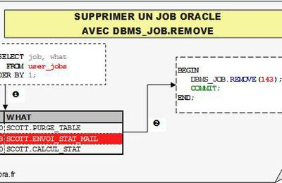 Remove JOB Oracle avec DBMS_JOB