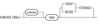 SQL TRUNCATE TABLE ORACLE