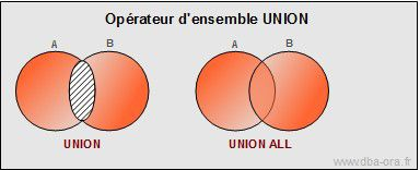 Opérateurs UNION-INTERSECT-MINUS
