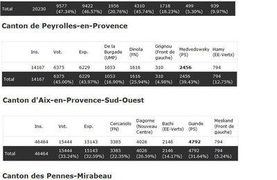 Cantonales à Aix et la CPA: les résultats du 1er tour