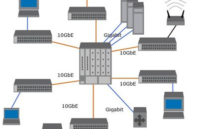 10 gigabit Ethernet /10 GbE Overview