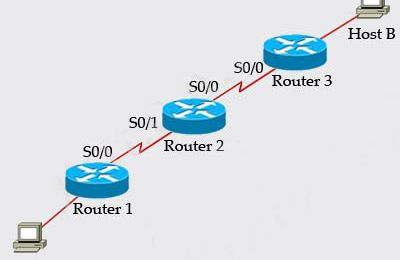 Cisco CCNA Tips–Answers to Protocols & Services Questions