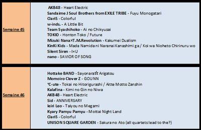 Top Oricon - Semaine 45 & 46