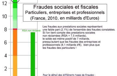 Préjugés sur les fraudes aux prestations sociales