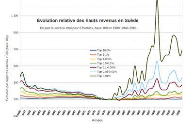 Évolution des très hauts revenus en Suède (1945-2010)