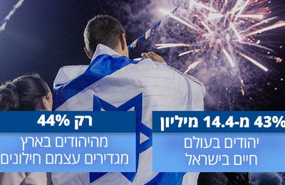 Mazal tov Israel : 69 ans et 8 680 000 d'habitants