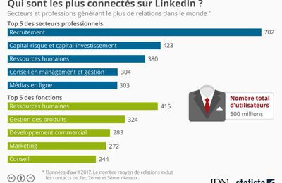 Qui a le plus de relations sur LinkedIn ?